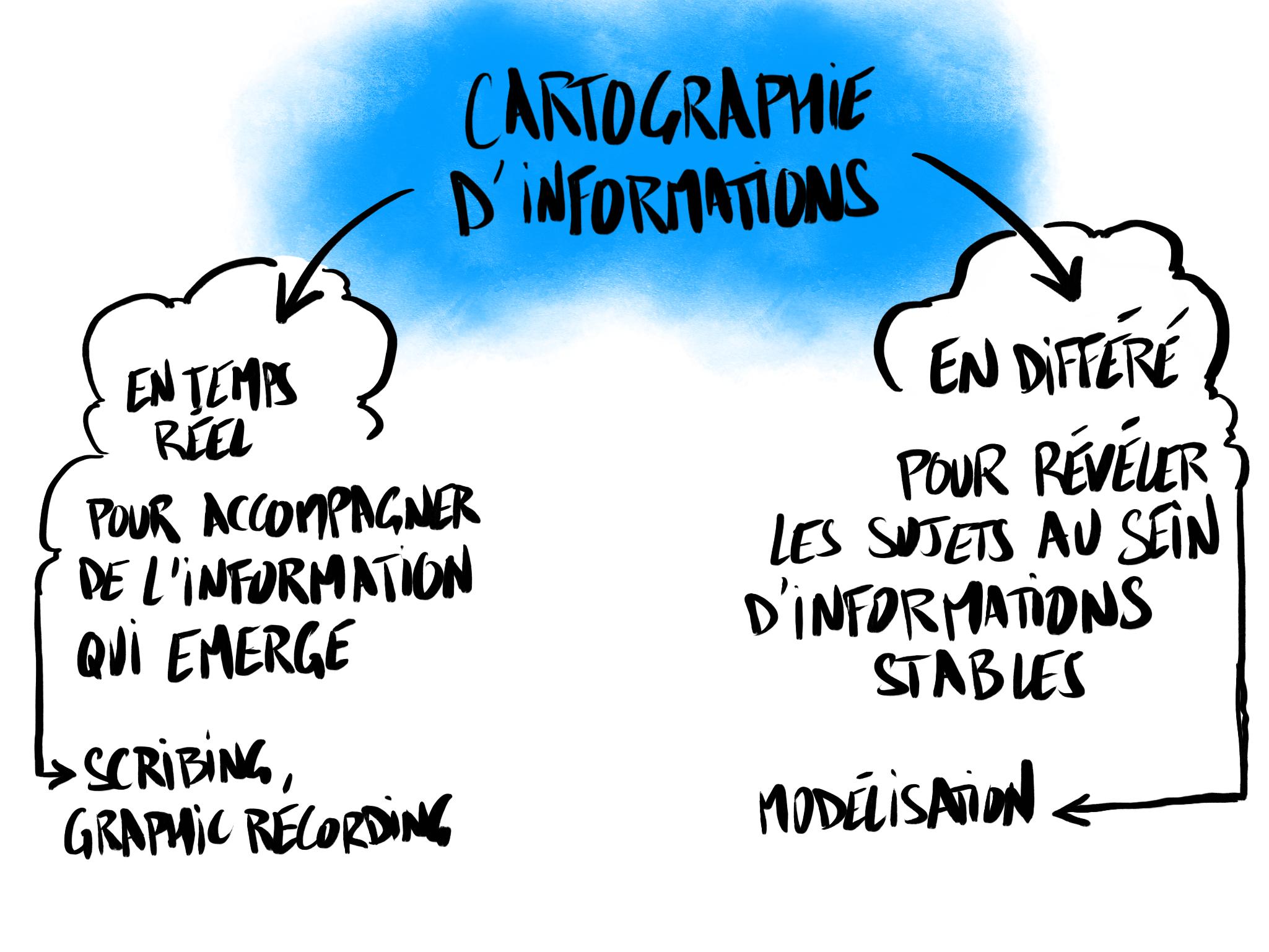 Scribing et modélisation dans la Facilitation Graphique