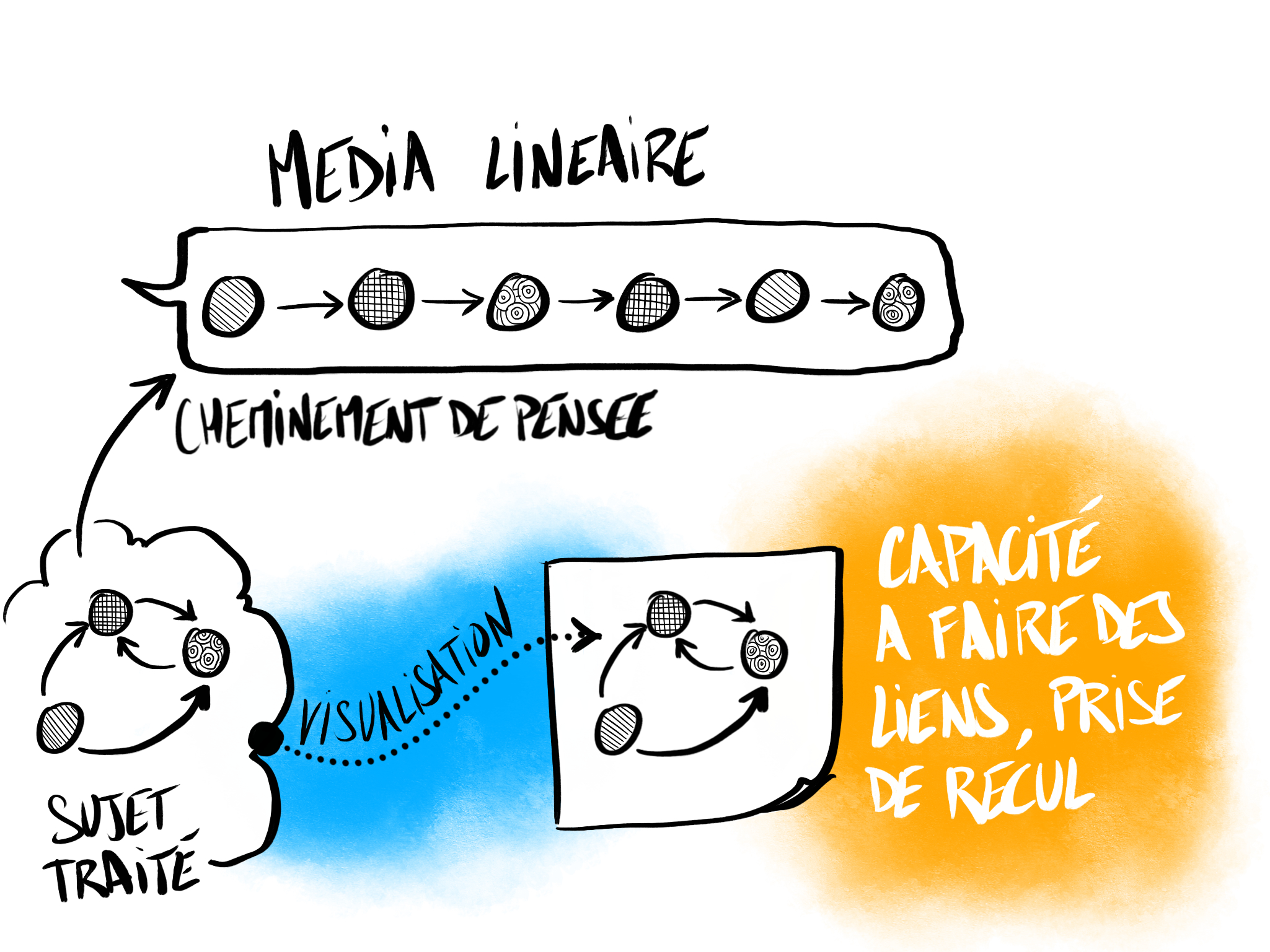 Plus value de la Facilitation Graphique