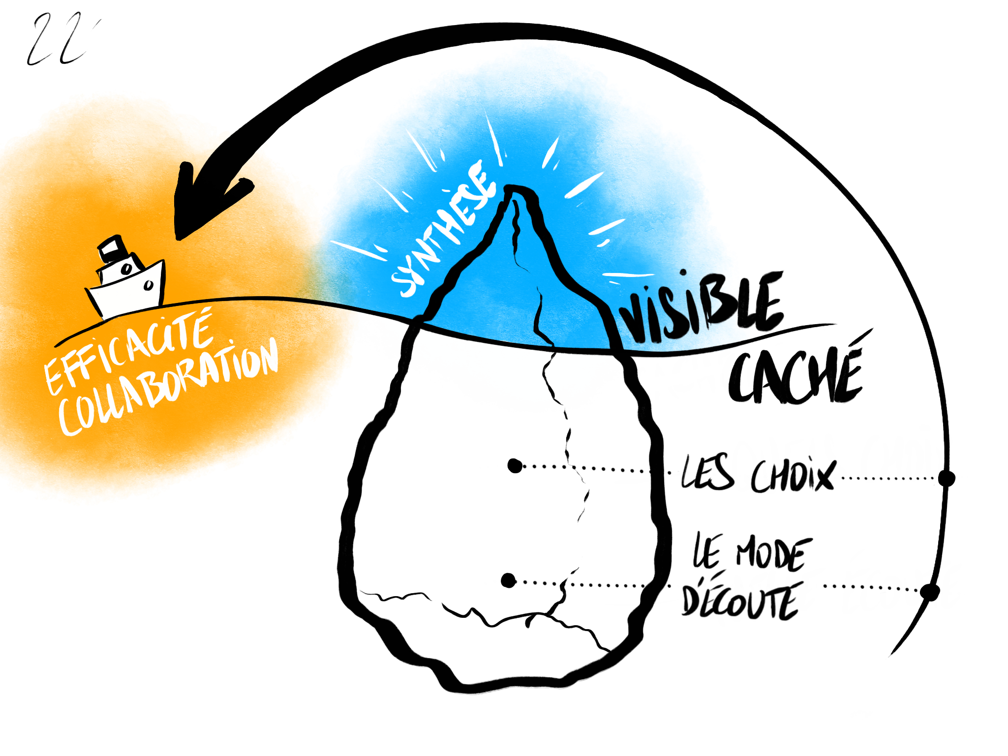Les aspects visibles et invisibles de la Facilitation Graphique