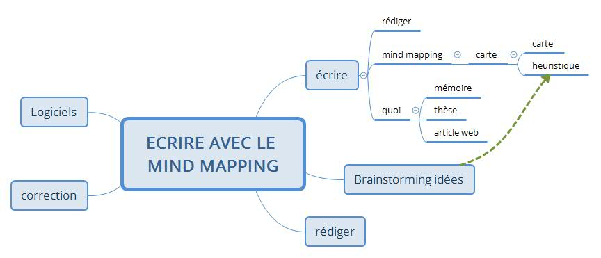 Carte mentale du brainstorming organisé