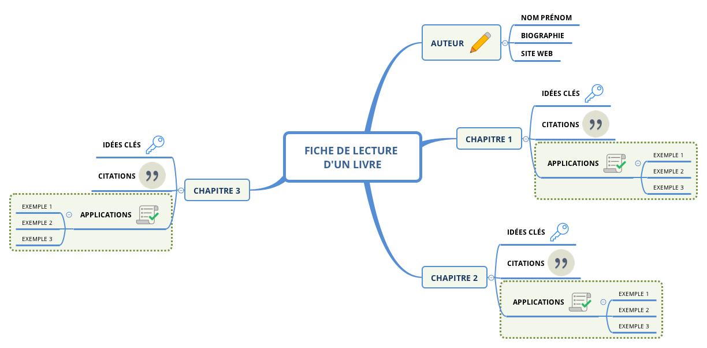 carte modèle pour réaliser des fiches de lecture de livres