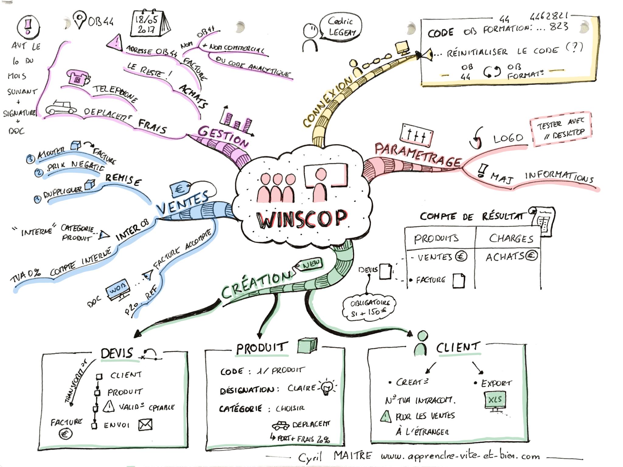Mind map d'une prise de notes réalisée lors d'une formation à l'utilisation d'un logiciel