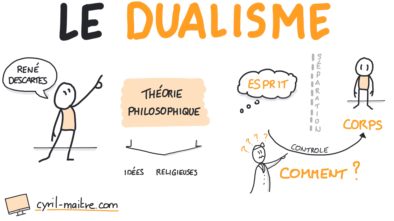 Le dualisme - les neurosciences en dessins