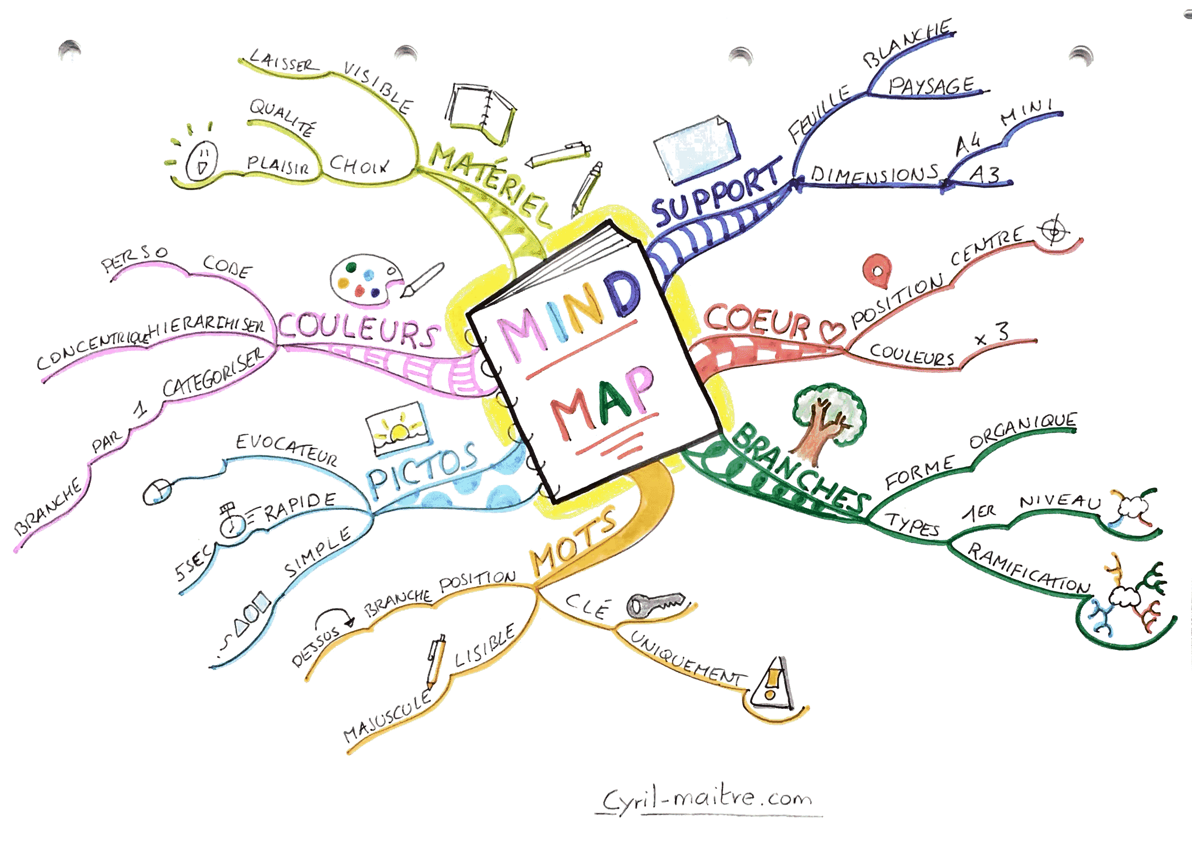 Les règles de construction d'un mind map