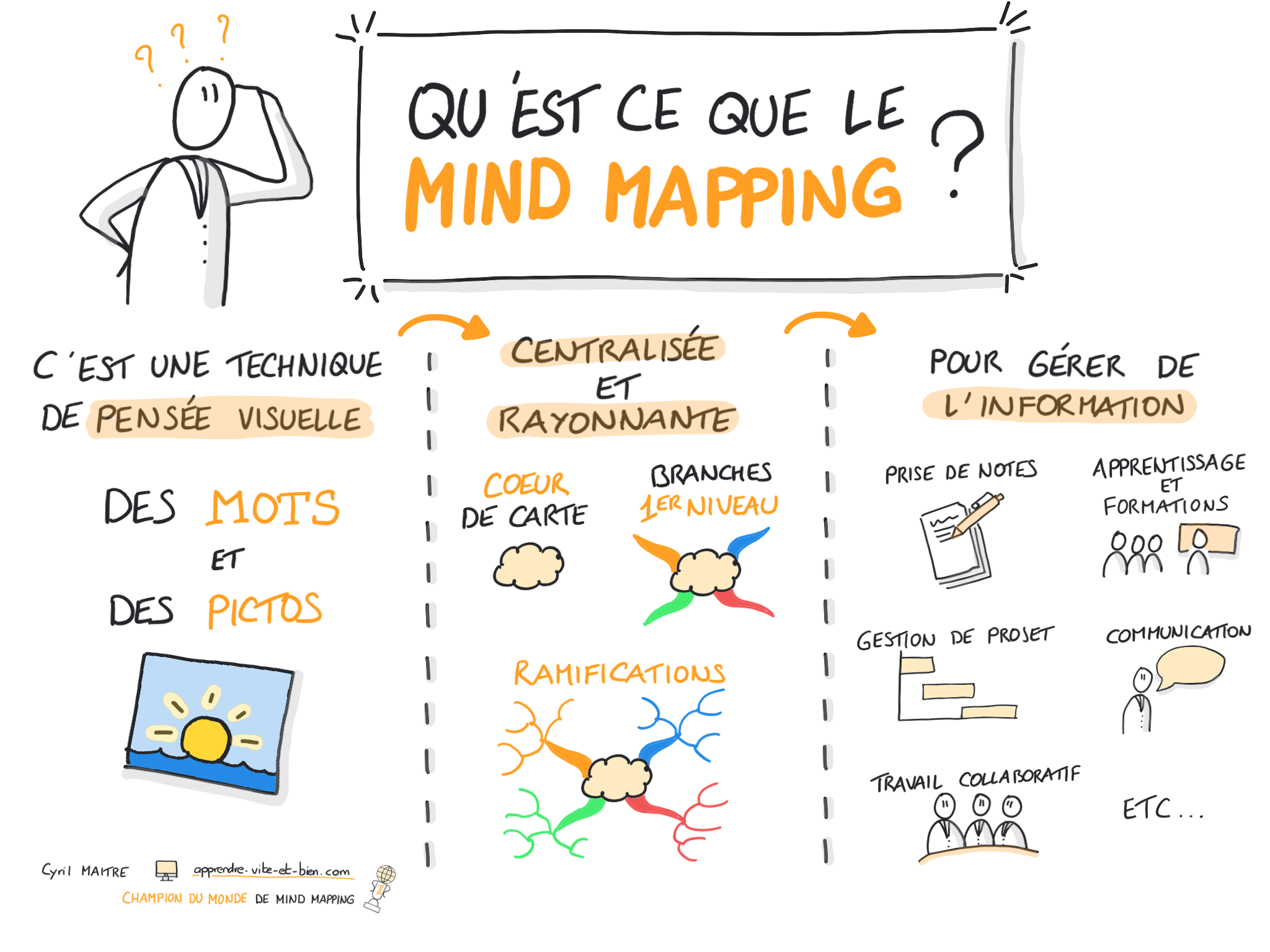 Sketchnote sur... le Mind Mapping