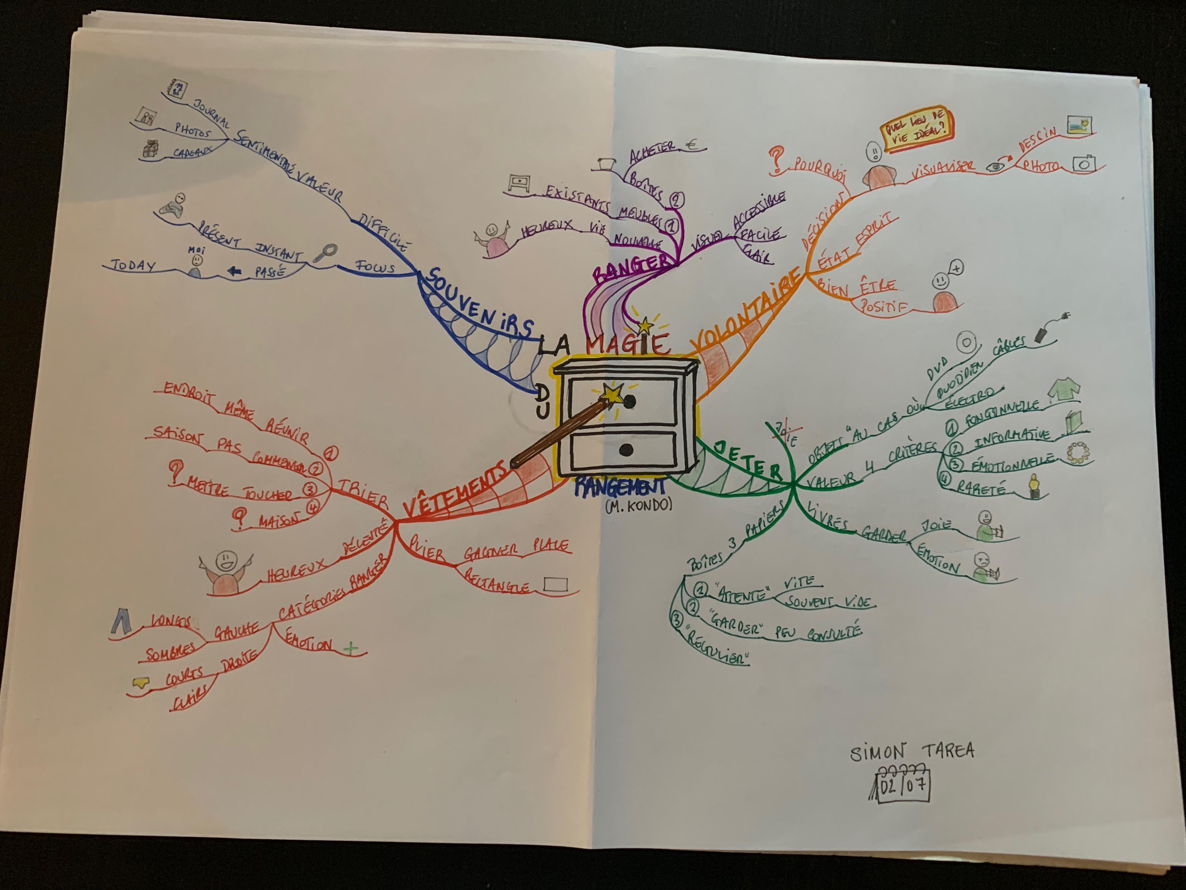 exemple de carte réalisée par un participant