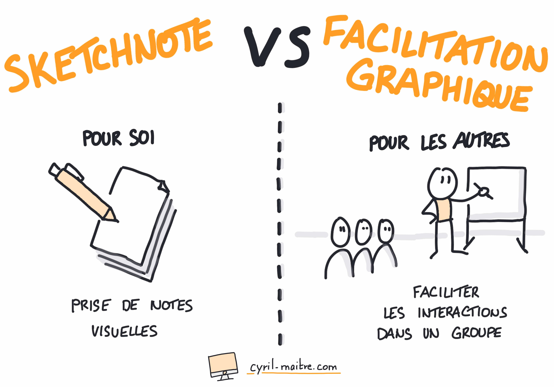 Différences entre sketchnoting et facilitation graphique