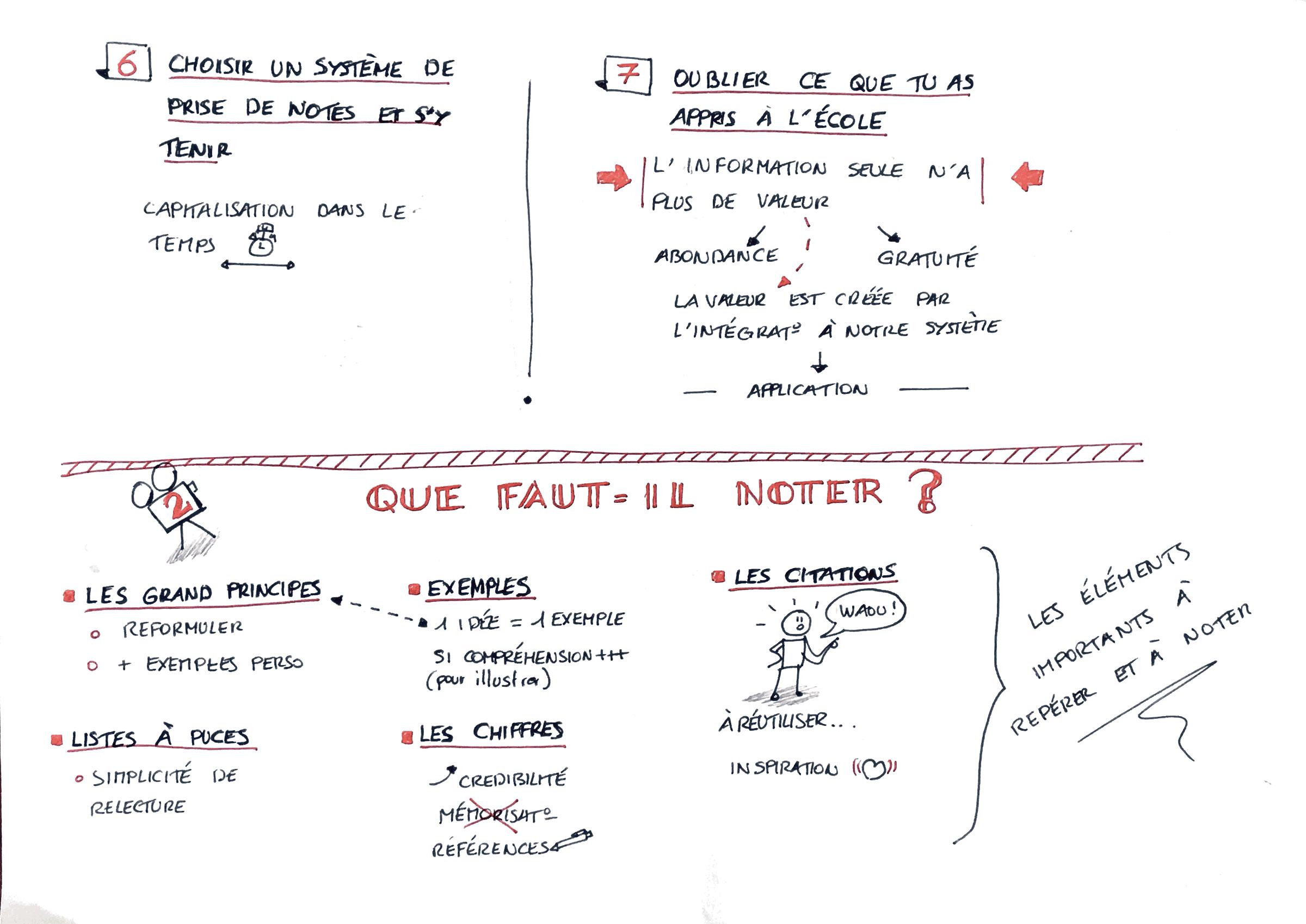 sketchnote d'une formation vidéo