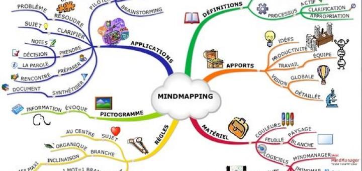 carte réalisée avec le logiciel imindmap