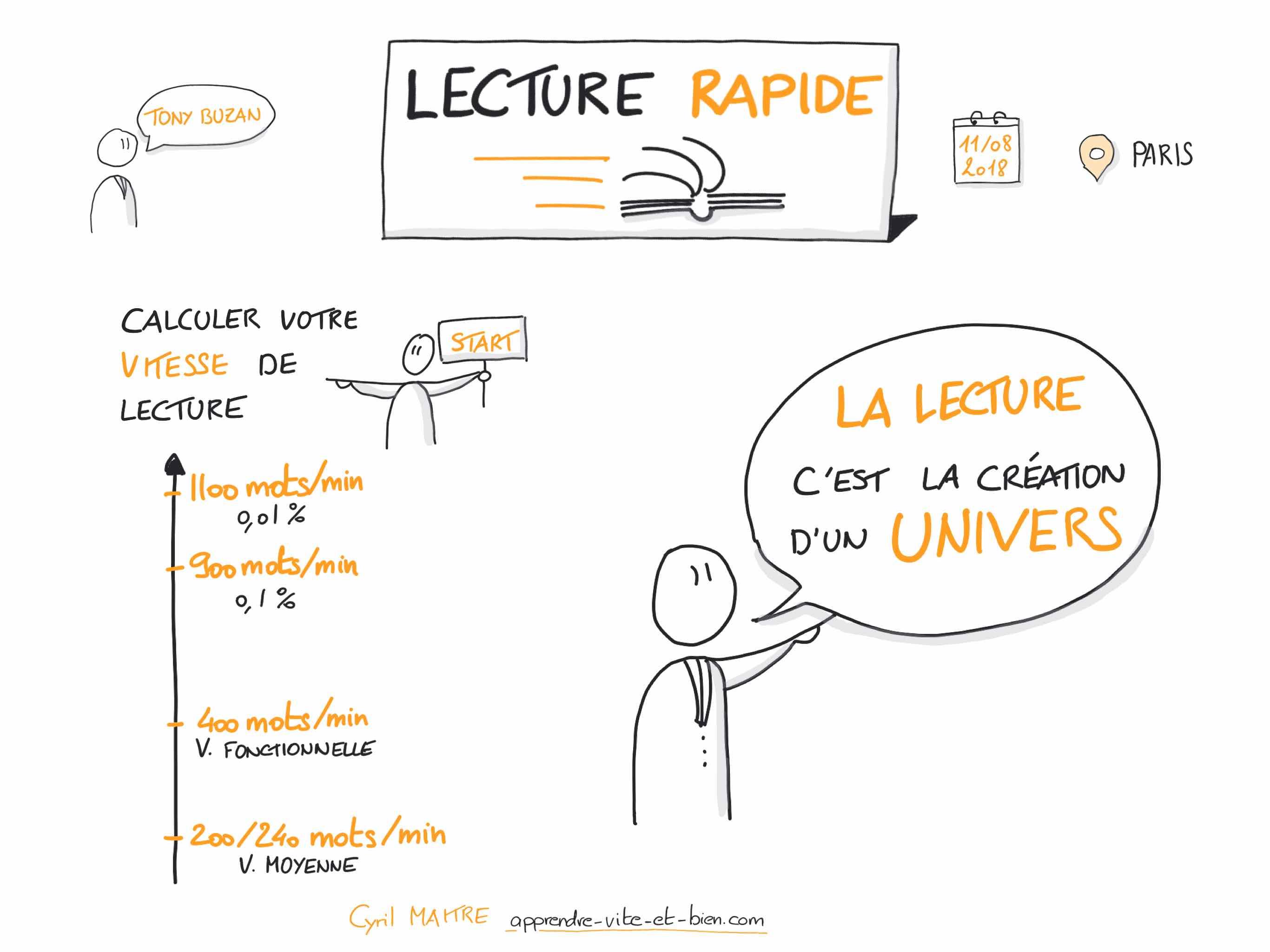 Sketchnote de la conférence de Tony Buzan sur la lecture rapide