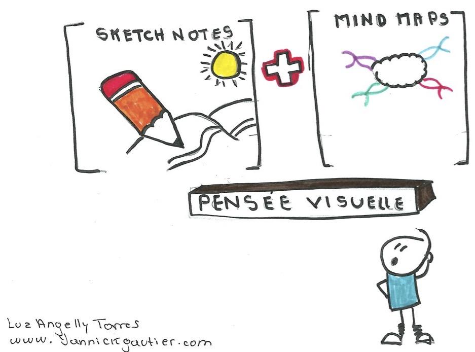 Les outils de pensée visuelle