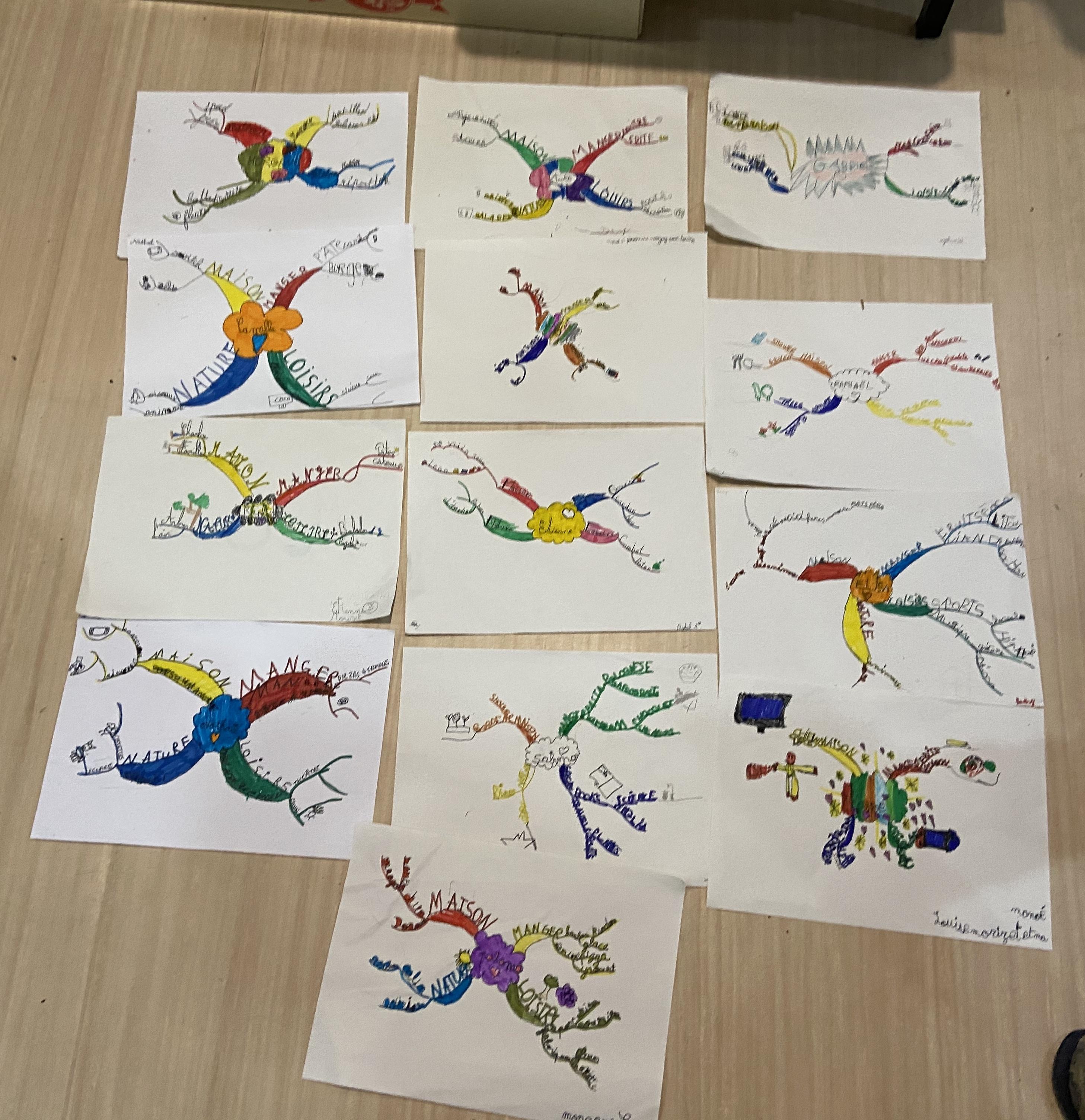 Productions Mind Mapping par les enfants