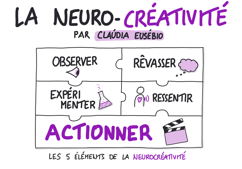 Les principes de la neuro-créativité par Claúdia Eusébio