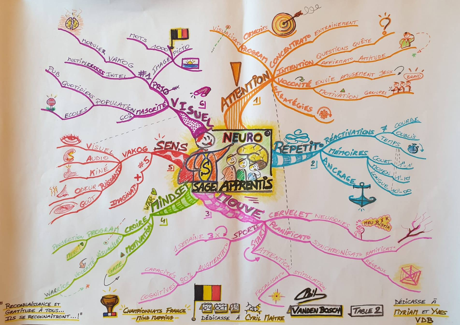 Carte réalisée par Phil Vanden Bosch Champion de France de Mind Mapping