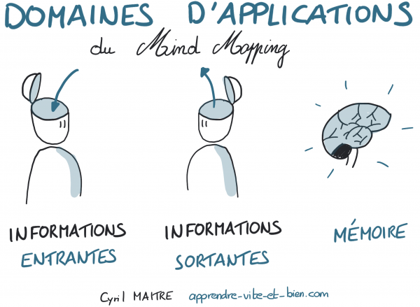 Domaines d'applications du mind mapping