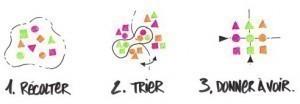 Les 3 étapes du scribing par Nicolas Gros.