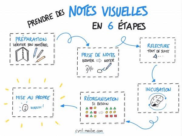 La prise de notes visuelles en 6 en étapes