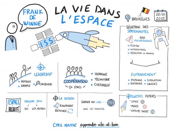 Sketchnote d'une conférence du spationaute belge franck De Winne