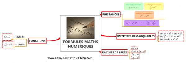 Quelques formules de maths en mind map.