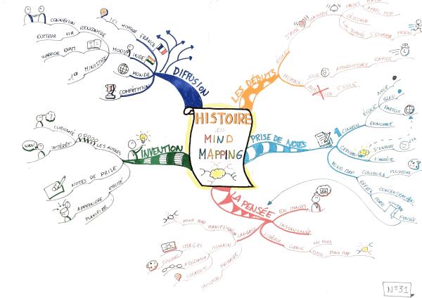 Mind map réalisée pendant les Championnats de France de mind mapping