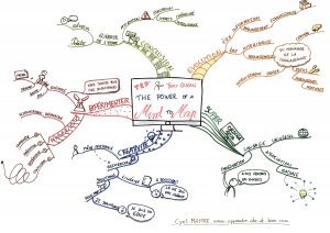 Exemple de mind map