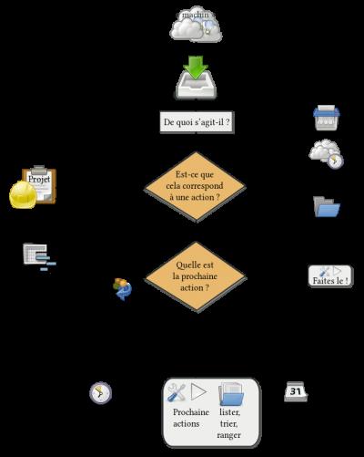 Organigramme de la méthode Getting Things Done (GTD) de Davis Allen