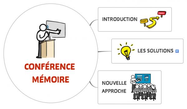 Plan de la conférence (cliquez sur l'image pour l'agrandir)