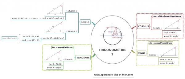 Carte mentale sur la trigonométrie.