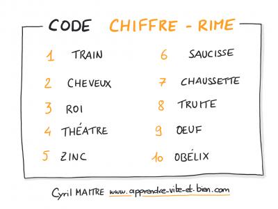 Le code chiffre-rime pour mémoriser des nombres