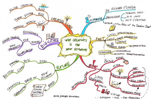 Prise de notes d'une conférence sur la créativité sous forme de carte mentale.