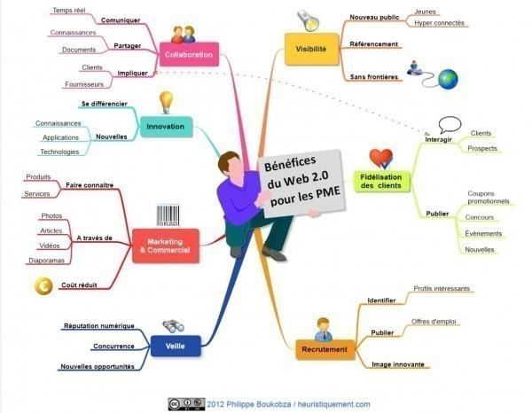 Une carte sur le web 2.0 et les PME réalisée avec xmind.