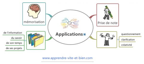 Exemples d'application de la carte mentale à la gestion des connaissances.