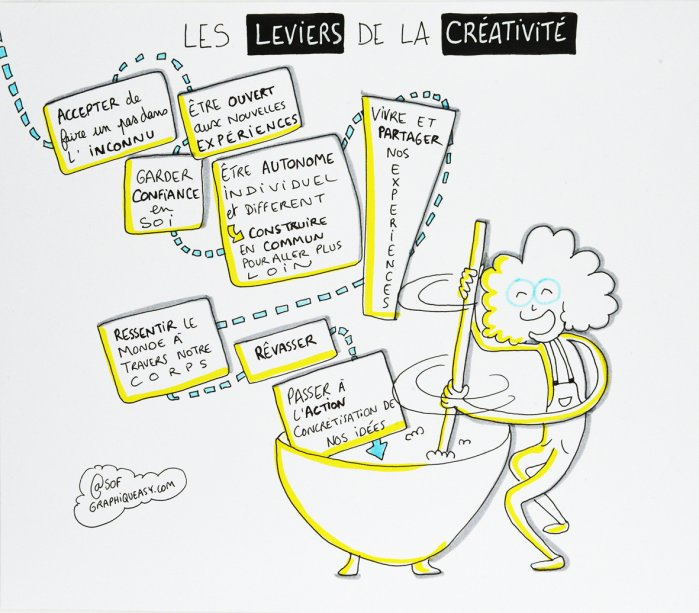 Synthèse les leviers de la créativité