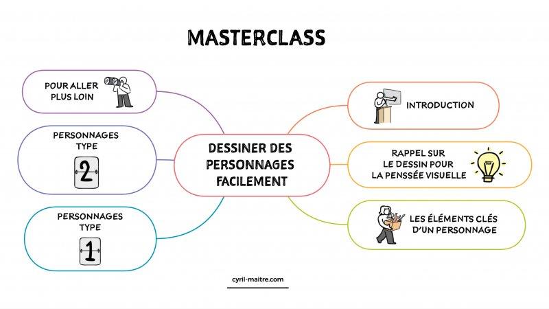 Le programme de la Masterclass Dessiner des personnages facilement