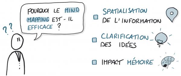 Les secrets de l'efficacité des mind maps