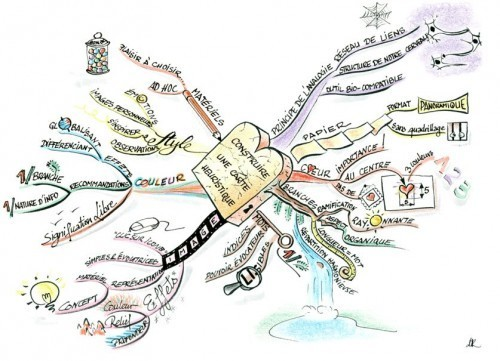 Unexemple de Mind Map sur... les Mind Maps.
