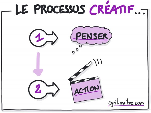 Le processus créatif