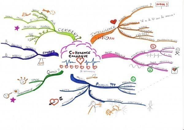 Carte sur la cohérence cardiaque réalisée par Nelly qui a suivi la formation en ligne Les bases du mind mapping. (cliquez sur l'image pour l'agrandir)