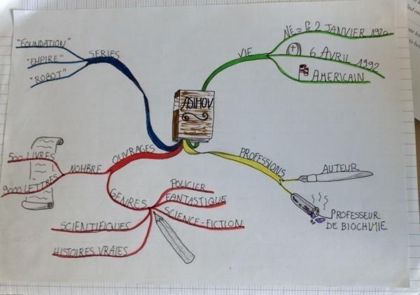 mind map asimov 2
