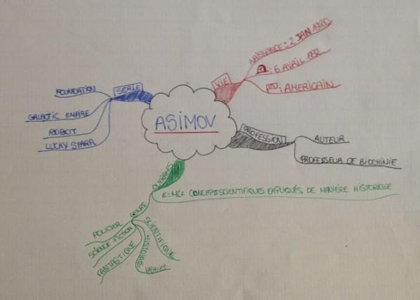 mind map asimov 4