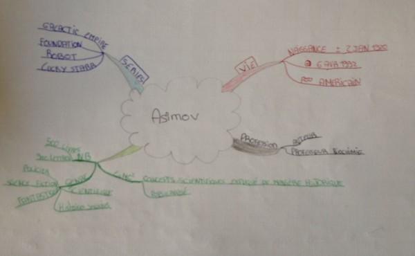 mind map asimov 6