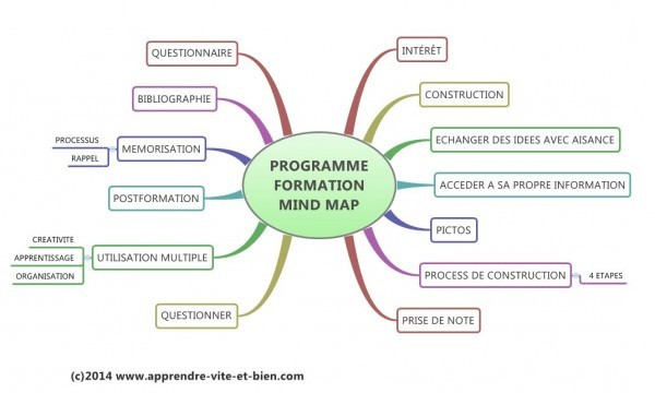 Carte du programme de la formation au mind mapping que j'ai donnée.