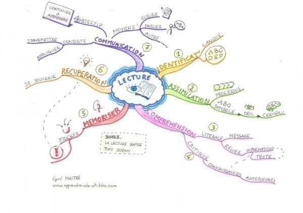 Carte sur la définition de la lecture par Tony Buzan.