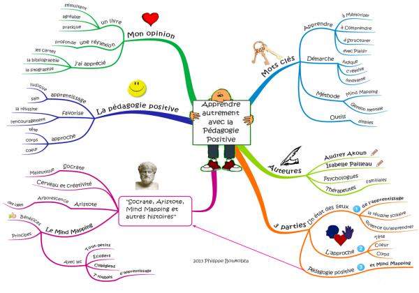 Carte mentale du livre Apprendre autrement avec la pédagogie positive.