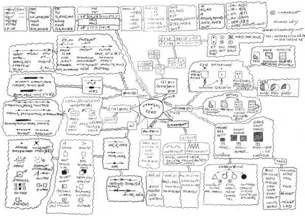Mind map du français pour débutant.