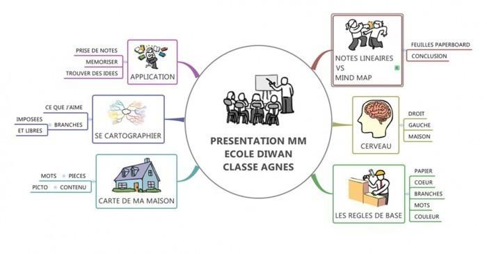 Plan de l'initiation à la carte pour des élèves de primaire. (cliquez pour agrandir)
