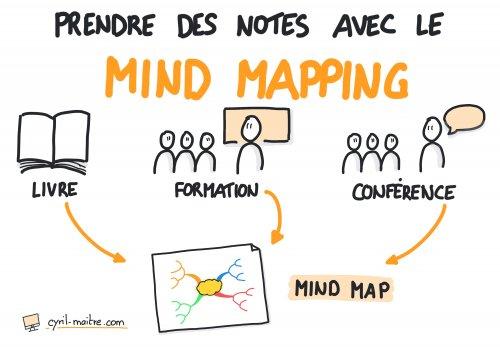 Prendre des notes visuelles avec le mind mapping