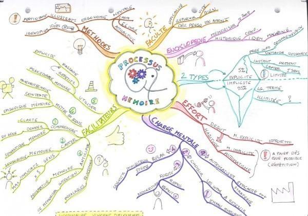 Mind Map final du webinaire sur la mémoire.