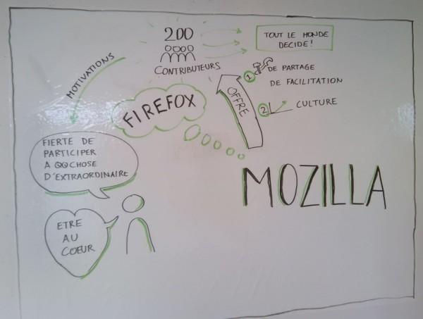 Scribing autour d'une discussion entre 2 personnes sur Mozilla.