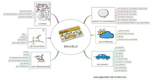 Carte mentale du sommaire de Bikablo.